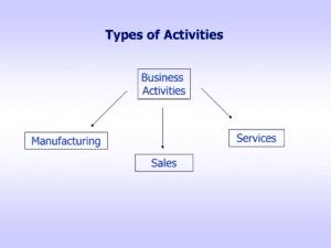 Business Activities in Dubai